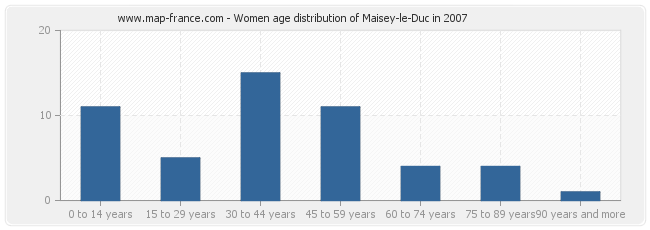 Women age distribution of Maisey-le-Duc in 2007