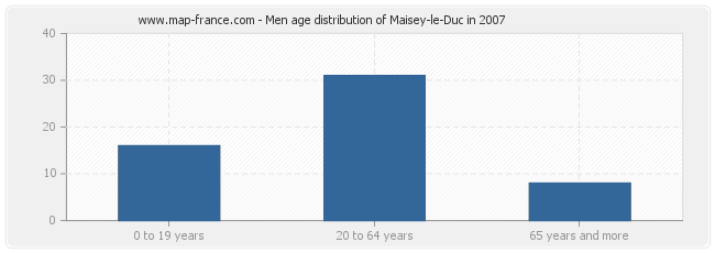 Men age distribution of Maisey-le-Duc in 2007