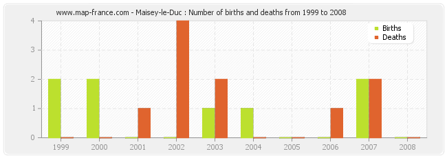 Maisey-le-Duc : Number of births and deaths from 1999 to 2008