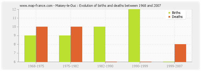 Maisey-le-Duc : Evolution of births and deaths between 1968 and 2007