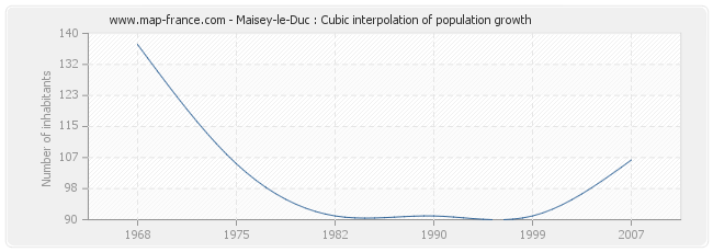Maisey-le-Duc : Cubic interpolation of population growth