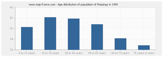 Age distribution of population of Massingy in 1999