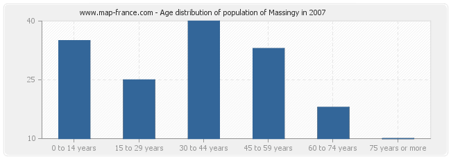Age distribution of population of Massingy in 2007