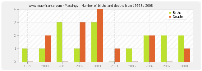 Massingy : Number of births and deaths from 1999 to 2008