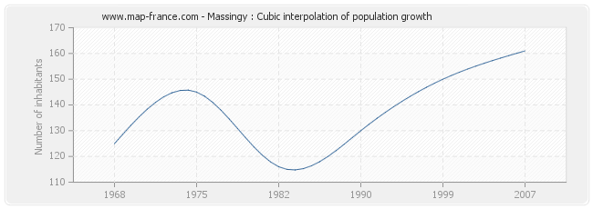 Massingy : Cubic interpolation of population growth