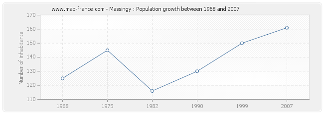 Population Massingy