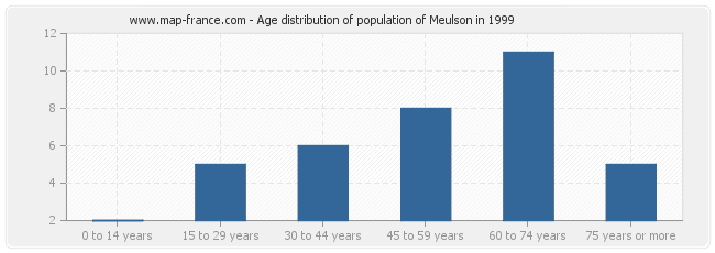 Age distribution of population of Meulson in 1999