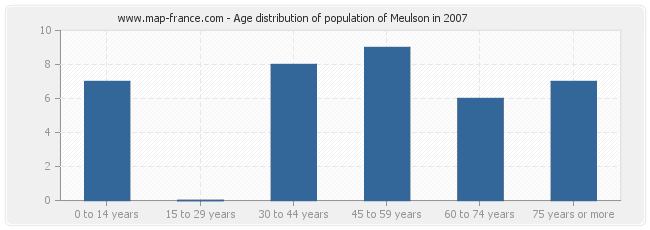 Age distribution of population of Meulson in 2007