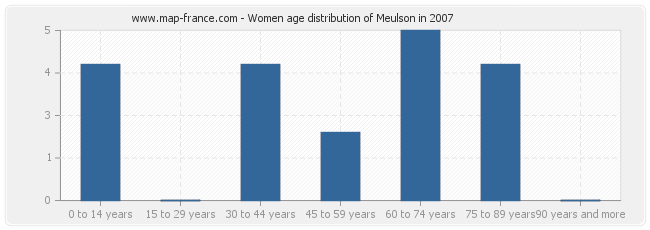 Women age distribution of Meulson in 2007
