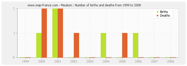 Meulson : Number of births and deaths from 1999 to 2008