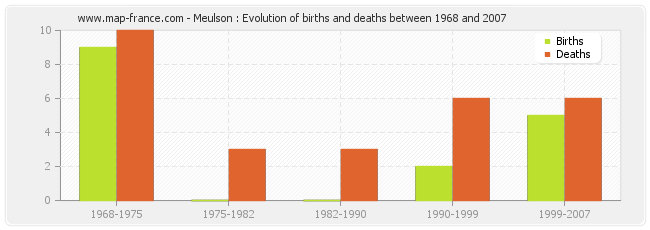 Meulson : Evolution of births and deaths between 1968 and 2007
