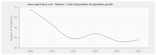 Meulson : Cubic interpolation of population growth