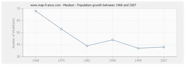 Population Meulson