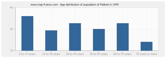 Age distribution of population of Molinot in 1999