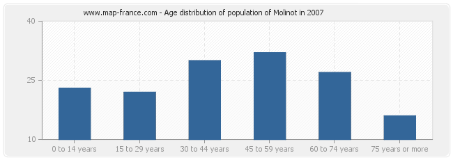 Age distribution of population of Molinot in 2007