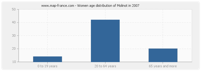 Women age distribution of Molinot in 2007