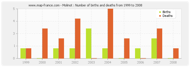 Molinot : Number of births and deaths from 1999 to 2008