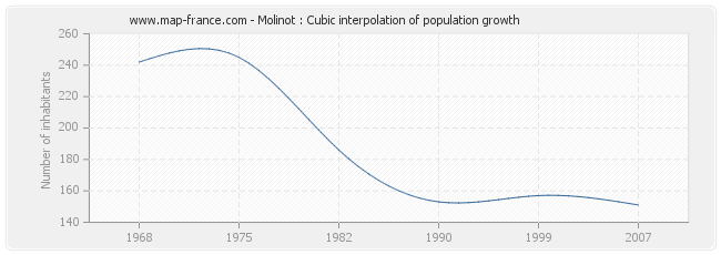 Molinot : Cubic interpolation of population growth