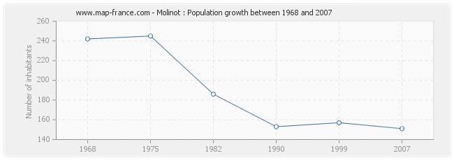 Population Molinot