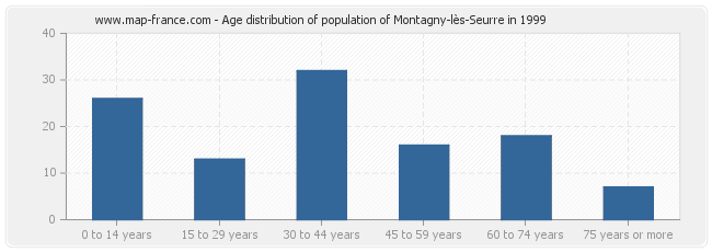 Age distribution of population of Montagny-lès-Seurre in 1999