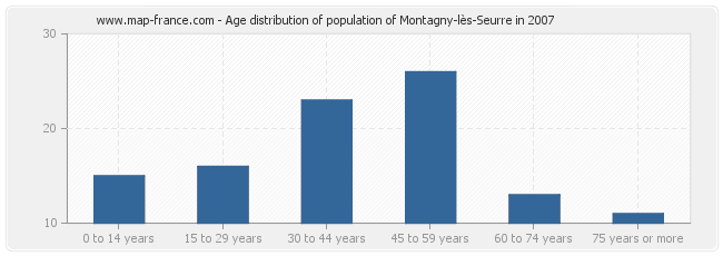 Age distribution of population of Montagny-lès-Seurre in 2007