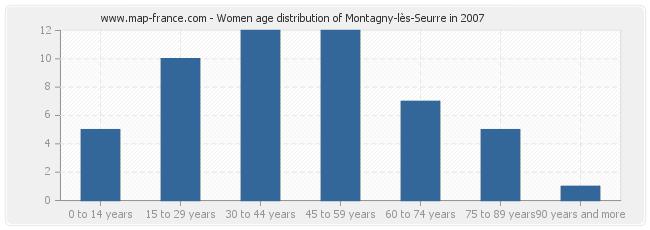 Women age distribution of Montagny-lès-Seurre in 2007