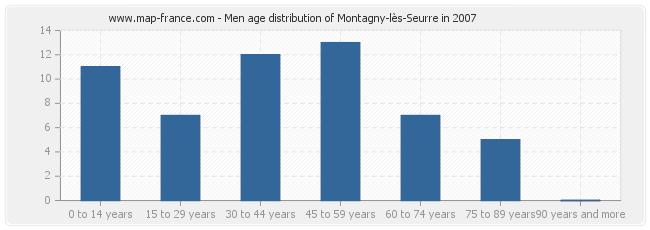 Men age distribution of Montagny-lès-Seurre in 2007