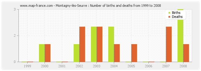 Montagny-lès-Seurre : Number of births and deaths from 1999 to 2008