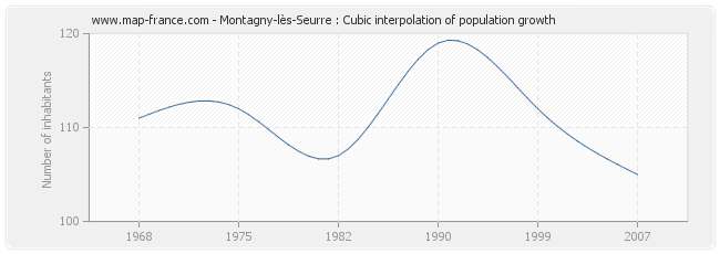 Montagny-lès-Seurre : Cubic interpolation of population growth