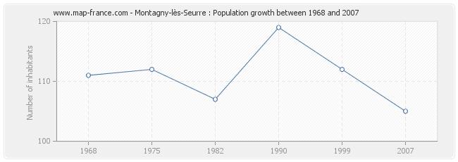 Population Montagny-lès-Seurre