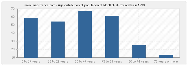 Age distribution of population of Montliot-et-Courcelles in 1999