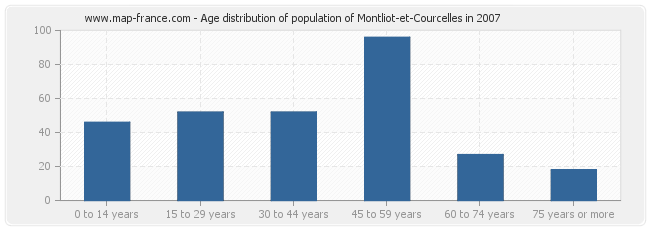 Age distribution of population of Montliot-et-Courcelles in 2007