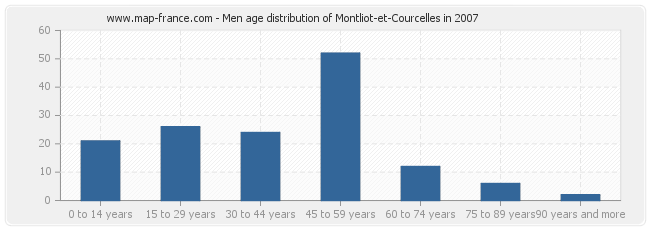 Men age distribution of Montliot-et-Courcelles in 2007