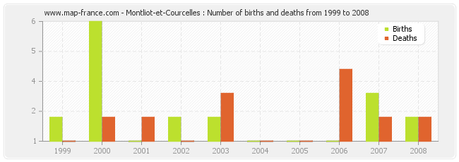 Montliot-et-Courcelles : Number of births and deaths from 1999 to 2008