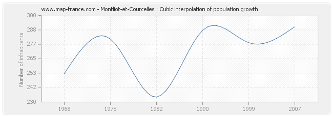 Montliot-et-Courcelles : Cubic interpolation of population growth
