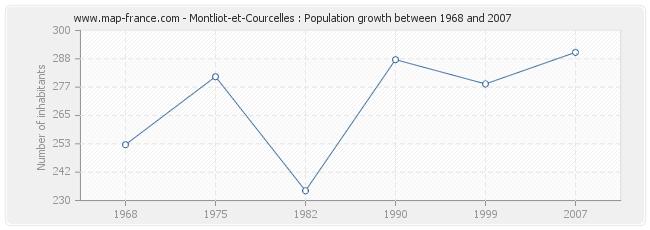 Population Montliot-et-Courcelles
