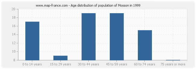 Age distribution of population of Mosson in 1999