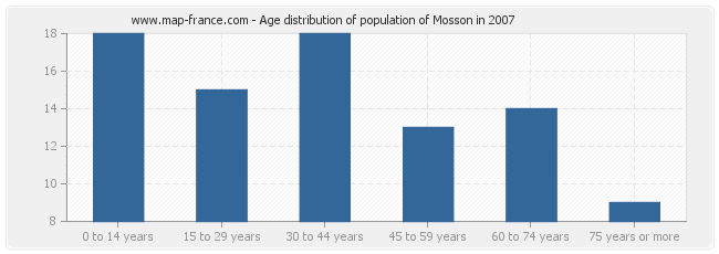 Age distribution of population of Mosson in 2007