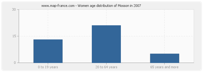 Women age distribution of Mosson in 2007