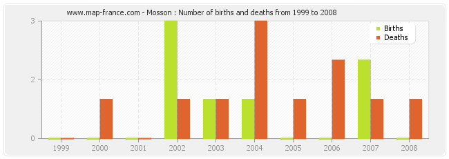 Mosson : Number of births and deaths from 1999 to 2008