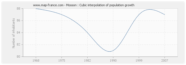 Mosson : Cubic interpolation of population growth