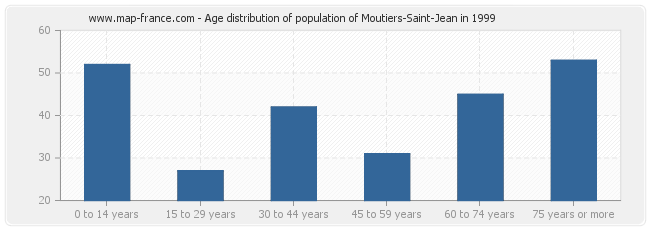 Age distribution of population of Moutiers-Saint-Jean in 1999