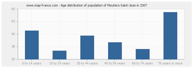 Age distribution of population of Moutiers-Saint-Jean in 2007