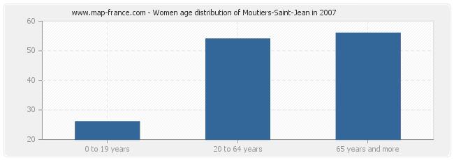 Women age distribution of Moutiers-Saint-Jean in 2007