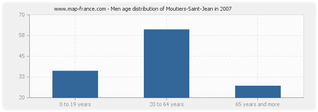 Men age distribution of Moutiers-Saint-Jean in 2007