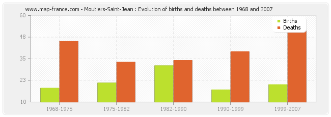 Moutiers-Saint-Jean : Evolution of births and deaths between 1968 and 2007