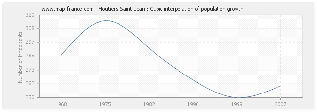 Moutiers-Saint-Jean : Cubic interpolation of population growth