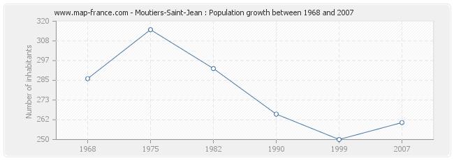 Population Moutiers-Saint-Jean