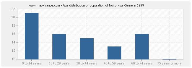 Age distribution of population of Noiron-sur-Seine in 1999