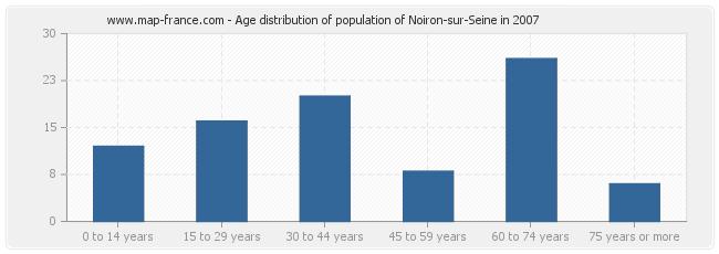 Age distribution of population of Noiron-sur-Seine in 2007